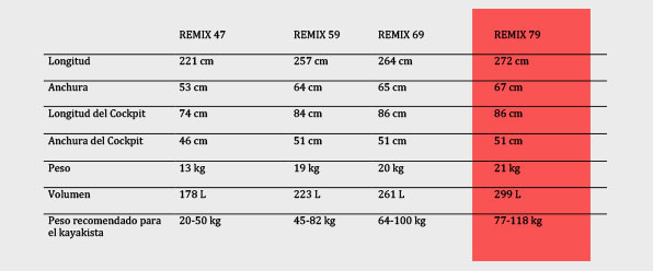 Tabla comparativa remix 79