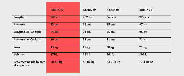 Tabla comparativa remix 47