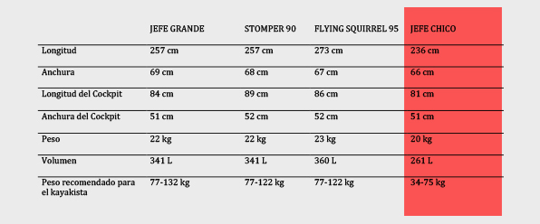 Comparativa, jefe chico, flying squirrel, Stomper