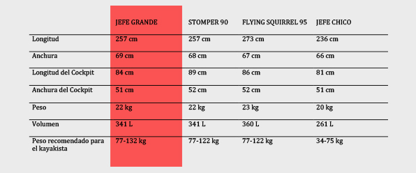 Comparativa jefe grande, stomper, flying squirrel y jefe chico