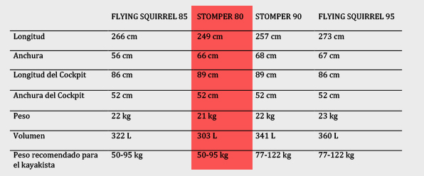 Comparativa stomper y flying squirrel